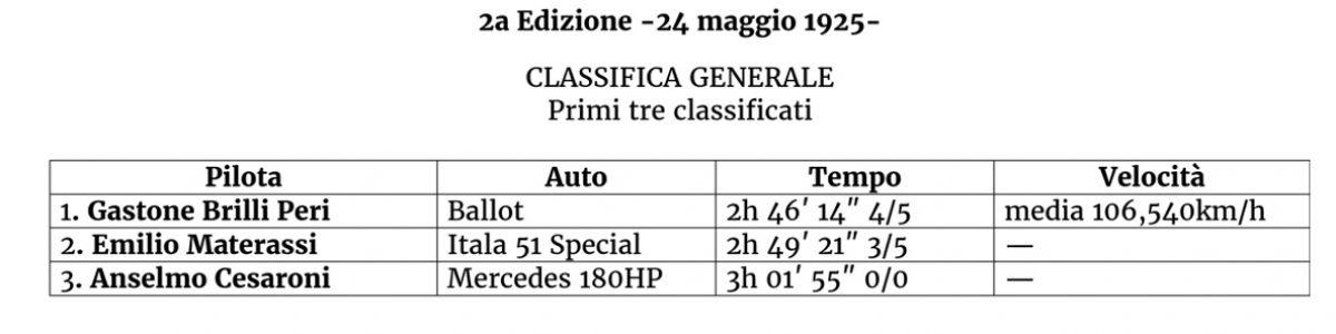 classifica 1925 orizz